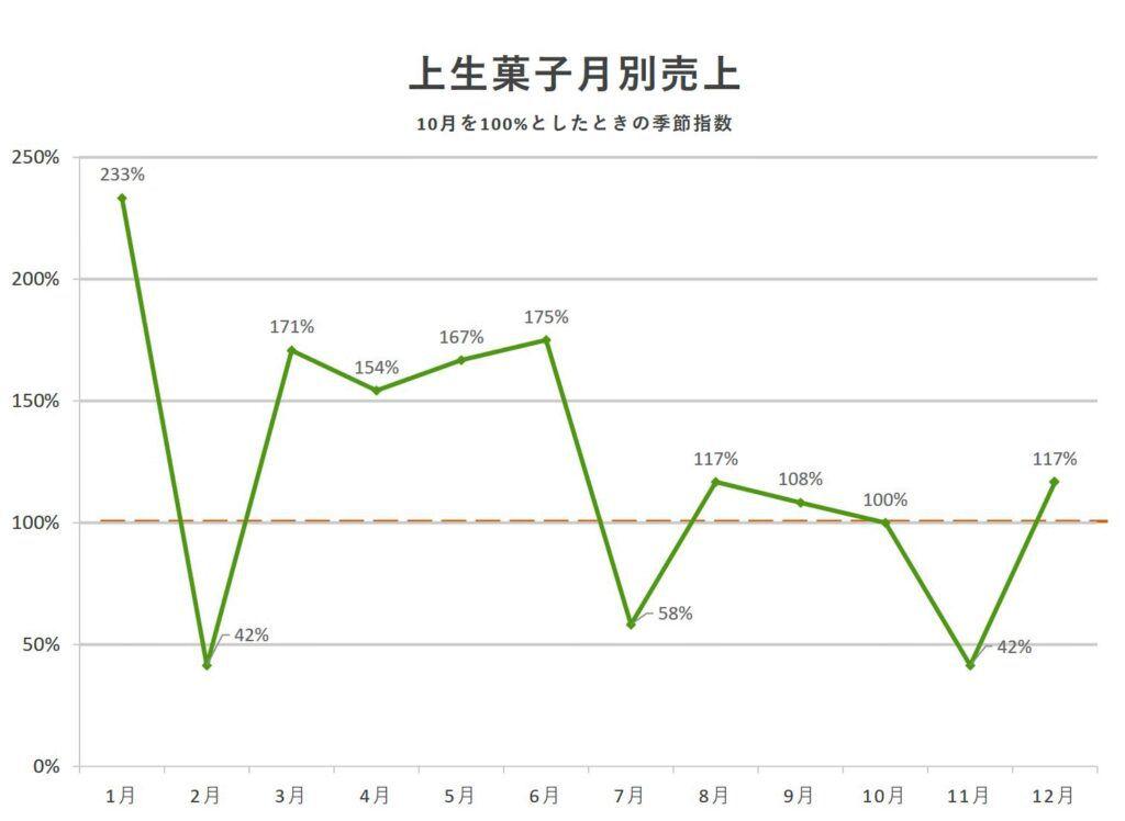 上生菓子季節指数